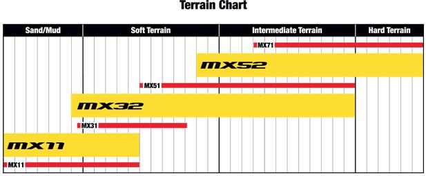 Dunlop Geomax MX52 MX32 MX11 Terrain Chart